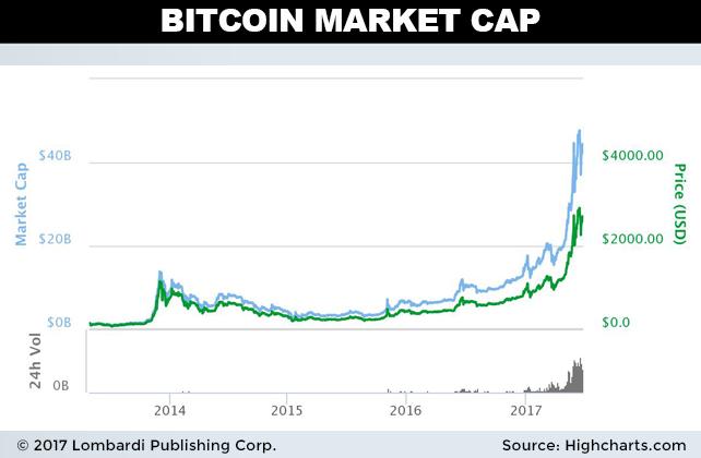 predicción_precio_bitcoin