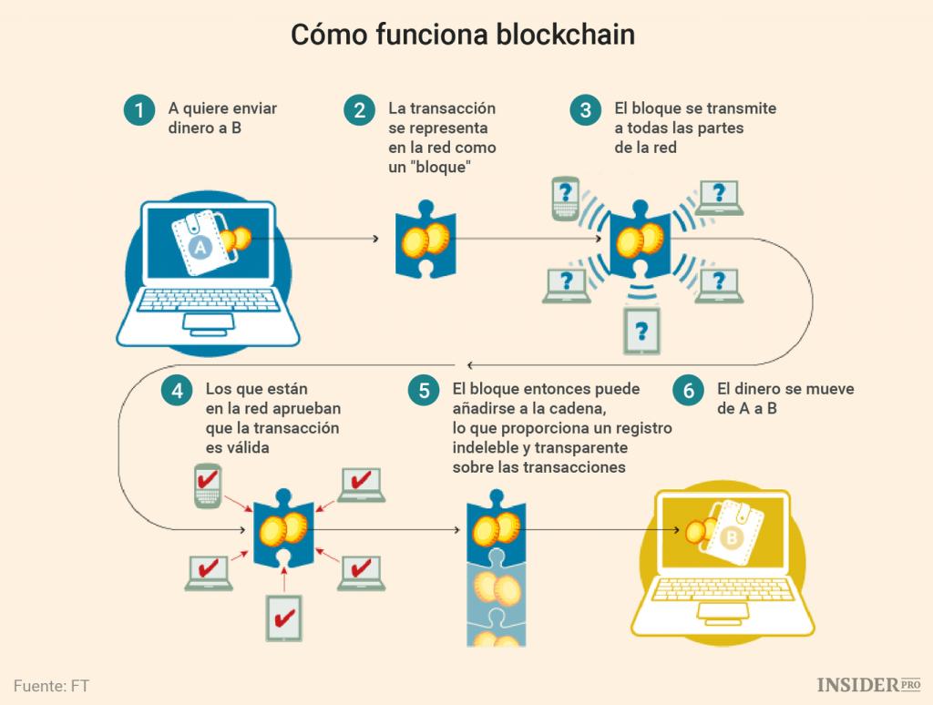 como-funciona-blockchain