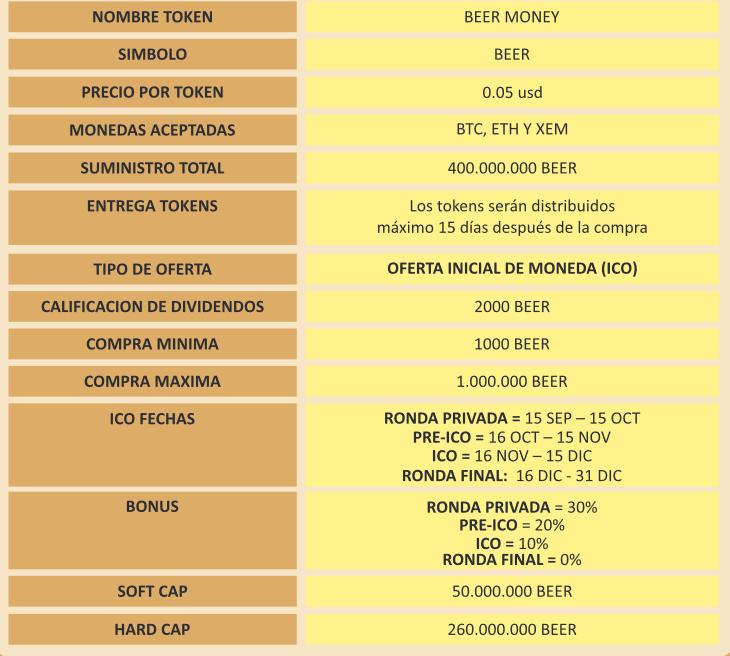 Beer Money ICO descripcion